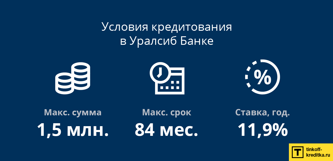 Условия кредитования в банке Уралсиб: сумма, срок и процентная ставка по кредиту