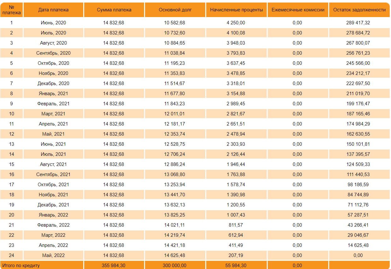 График платежей по кредиту на 30000 рублей