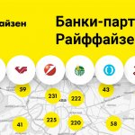 Партнеры Райффайзенбанка (банки)