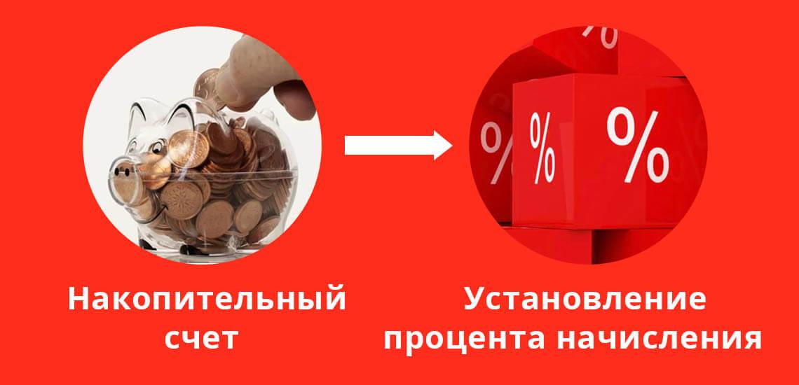 Клиент открывает накопительный счет в Альфа-Банке, а затем устанавливает процент или сумму, которая будет отчисляться в копилку с поступления доходов