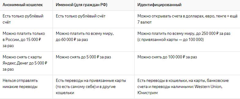 Статус владельца кошелька Яндекс.Деньги
