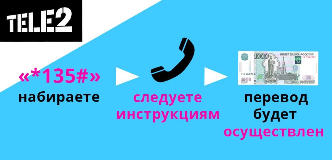 Набрав на телефоне команду «*135#» и позвонив, нужно следовать инструкции голосового помощника, выполнить ряд действий и перевод будет осуществлен