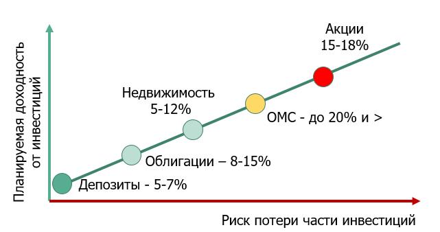 График зависимости доходности от уровня риска