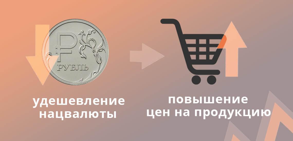 При девальвации происходит удешевление национальной валюты, вследствие чего повышаются цены на продукцию