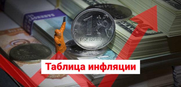 Инфляция в России, методы подсчета и последствия