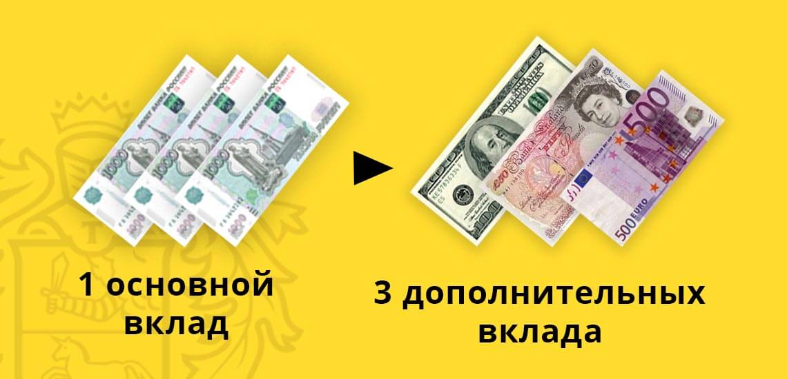 При размещении одного основного вклада, клиент сможет открыть 3 дополнительных валютных вклада