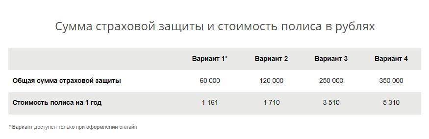 Стоимость страхования карты в Сбербанке