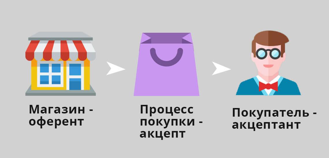 В процессе купли-продажи магазин является оферентом, процесс покупки является акцептом, а покупатель - акцептант