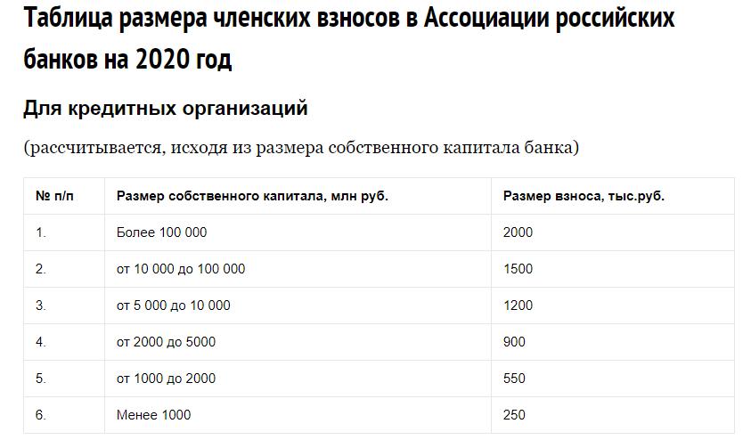 Таблица размера членских взносов в АРБ на 2020 год