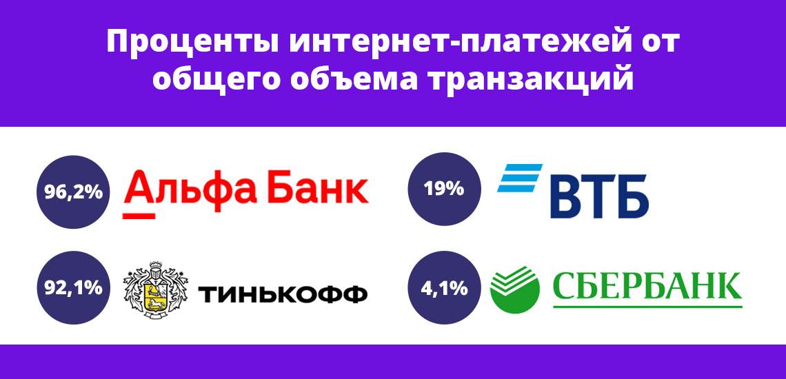 Проценты интернет-платежей от общего объема транзакций у разных банков разнятся между собой