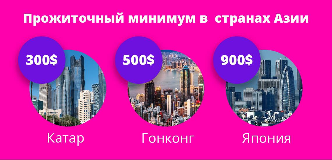 Прожиточный минимум в самых богатых странах достигает 900$