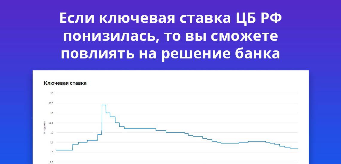 Если ключевая ставка ЦБ РФ понизилась то вы сможете повлиять на решение банка