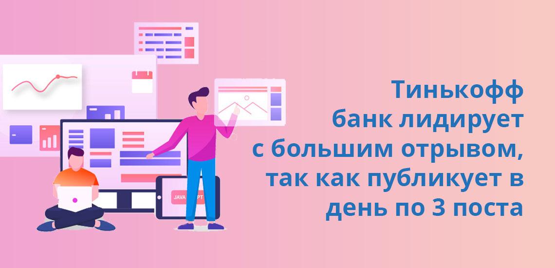 Тинькофф банк лидирует с большим отрывом, так как публикует в день по 3 поста