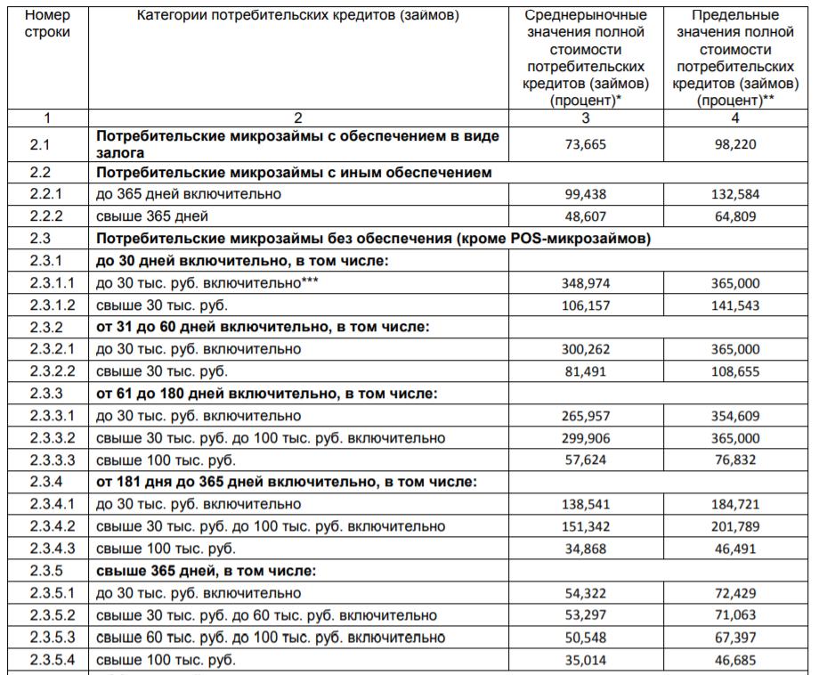 Предельные ставки ЦБ РФ