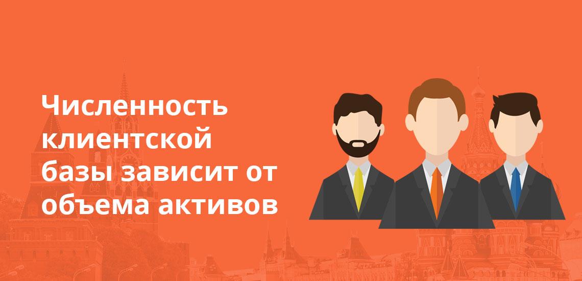 Численность клиентской базы зависит от объема активов