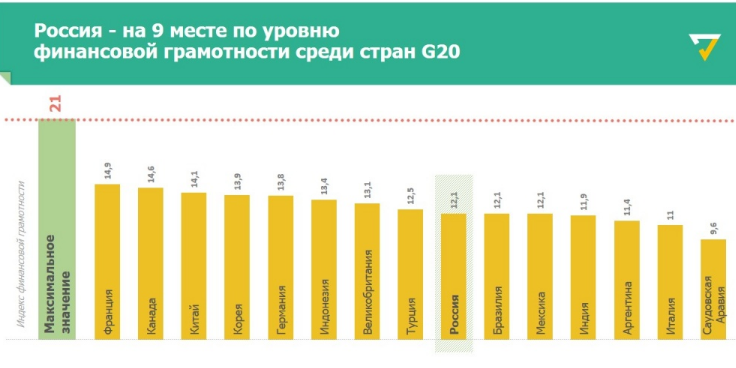 Рейтинг финансовой грамотности стран