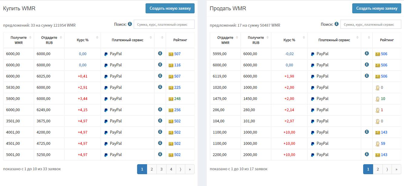 Перевести с PayPal на Webmoney