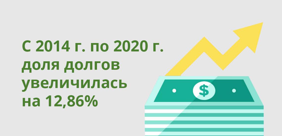 С 2014 года по 2020 года доля долгов увеличилась на 12,86%
