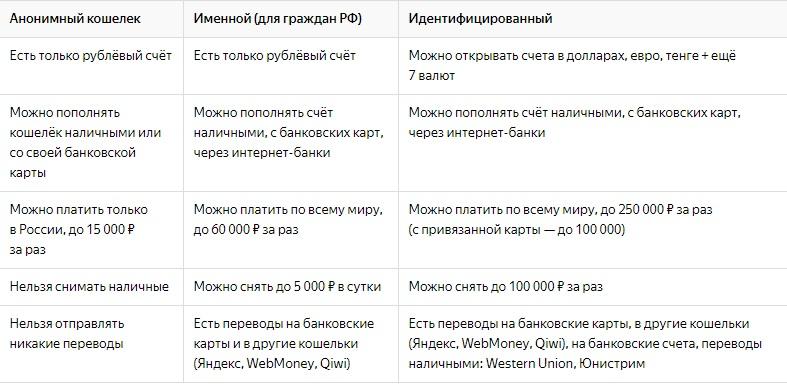 Лимиты для кошелька Яндекс Деньги