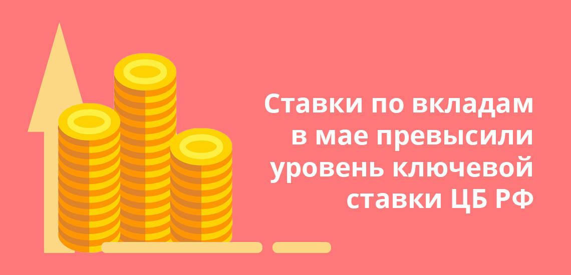 Ставки по вкладам в мае превысили уровень ключевой ставки ЦБ РФ