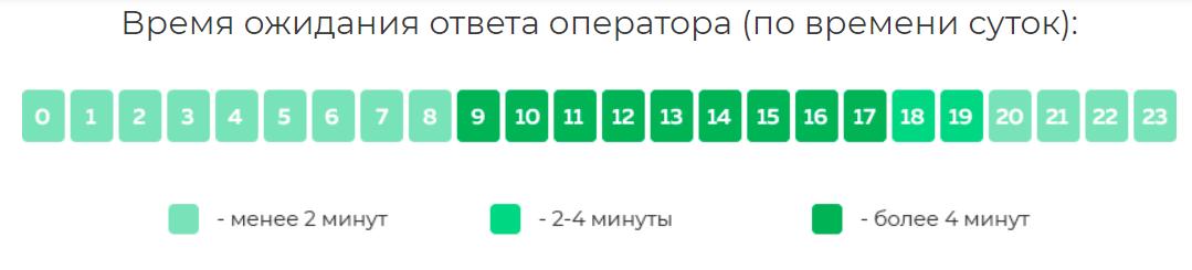 Время ожидания ответа оператора Сетелем банка