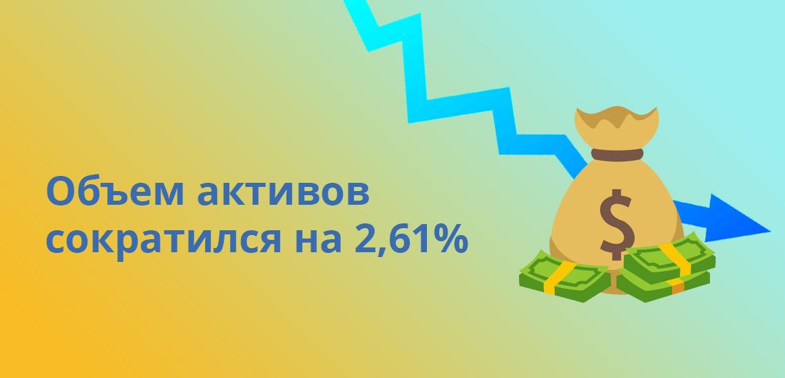 Объем активов сократился на 2,61%
