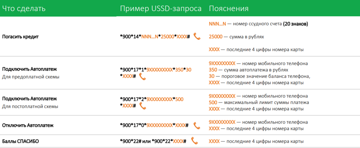 USSD-команды Сбербанка3