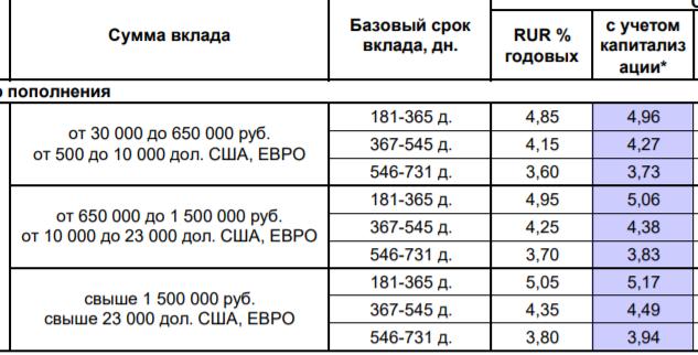Ставки по вкладу Сберкнижка Восточного банка