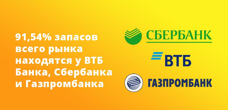 91,54% запасов всего рынка находятся у ВТБ Банка, Сбербанка и Газпромбанка