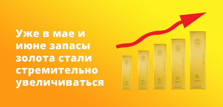 Уже в мае и июне запасы золота стали стремительно увеличиваться