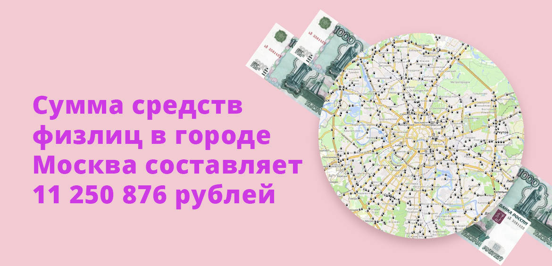 Сумма средств физлиц в городе Москва составляет 11 250 876 рублей