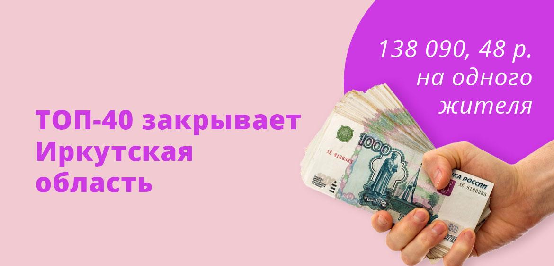 ТОП-40 закрывает Иркутская область, там приходится 138 090, 48 рублей на одного жителя