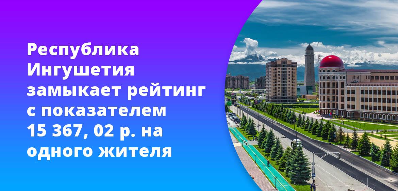 Республика Ингушетия замыкает рейтинг с показателем 15 367, 02 рубля на одного жителя