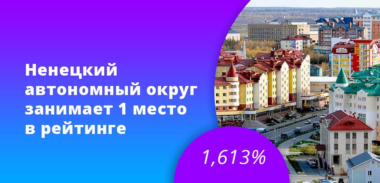 Ненецкий автономный округ занимает 1 место в рейтинге