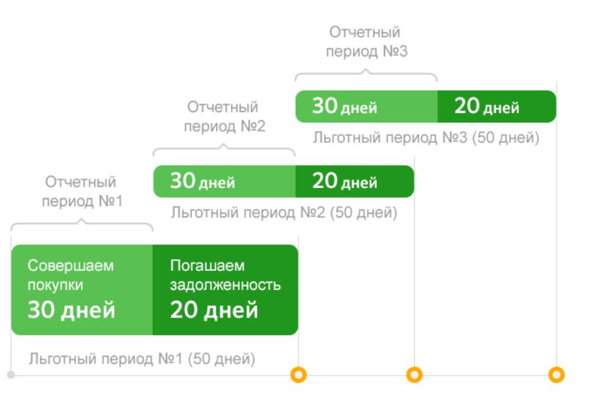 Схема льготного периода Сбербанка