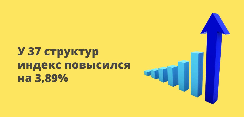 У 37 структур индекс повысился на 3,89%