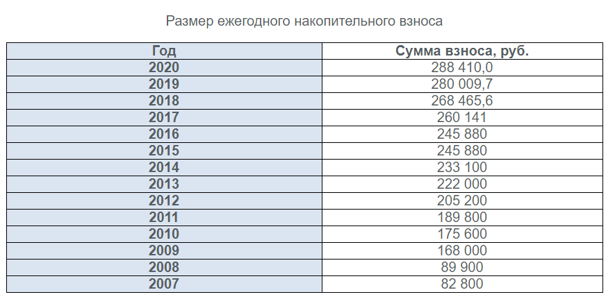 Размер ежегодного накопительного взноса