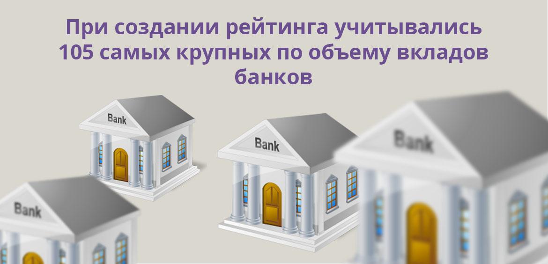 При создании рейтинга учитывались 105 самых крупных по объему вкладов банков