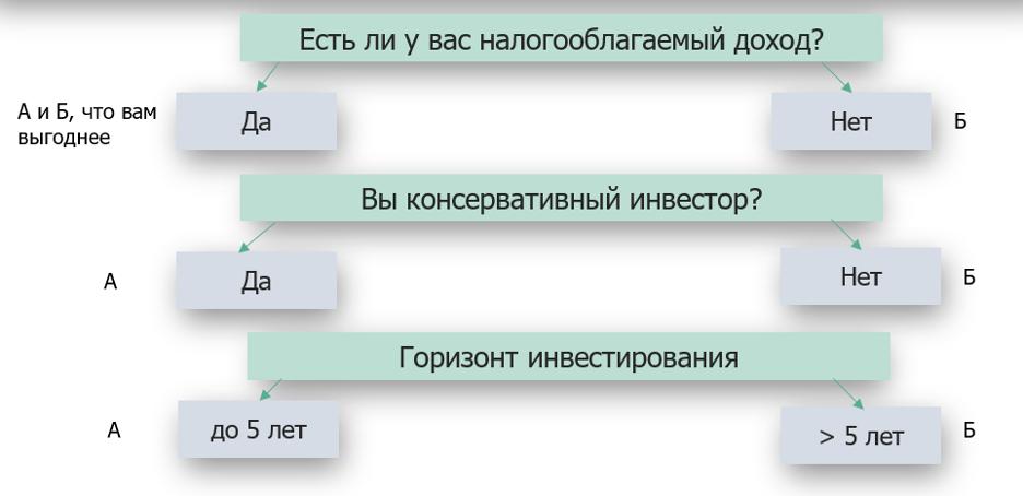 Как выбрать тип ИИС