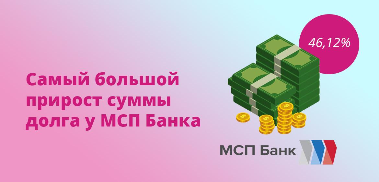 Самый большой прирост суммы долга у МСП Банка