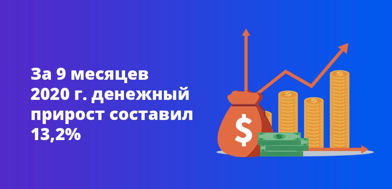 За 9 месяцев 2020 года денежный прирост составил 13,2%