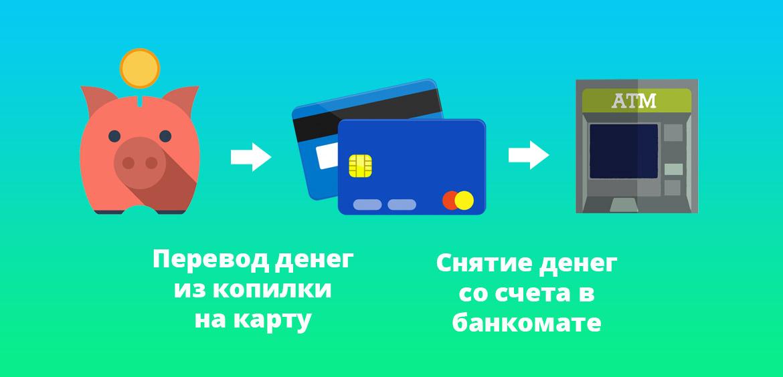 После того, как деньги переведутся из копилки на карту, их можно будет снять любым доступным способом