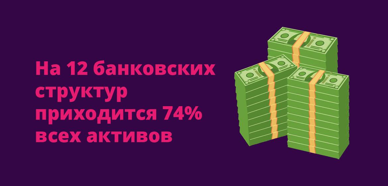 На 12 банковских структур приходится 74% всех активов