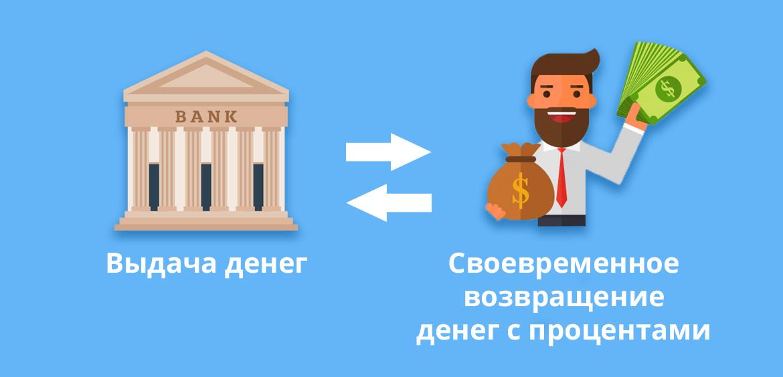 Банки выдают деньги, а заемщики обязаны своевременно их возвращать с процентами