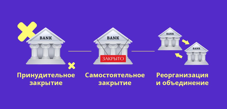 Банк могут закрыть принудительно, он может закрыться самостоятельно или объединиться с другим банком