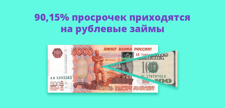 90,15% просрочек приходится на рублевые займы