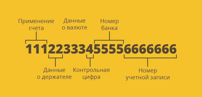 Числа текущего счета несут в себе определенную информацию