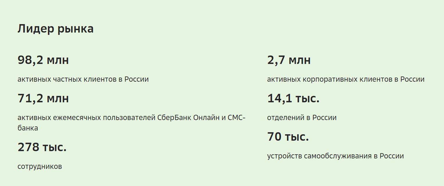 Число клиентов Сбербанка