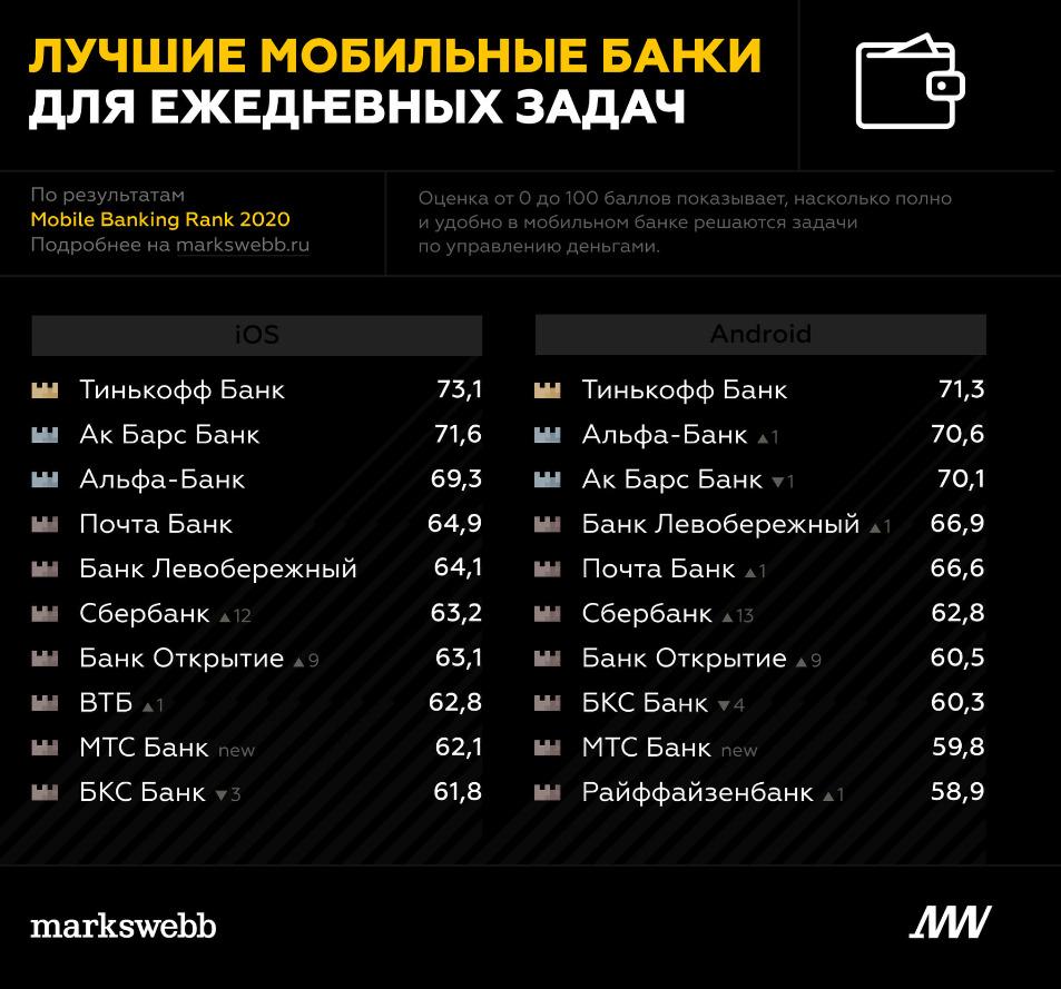 Лучшие мобильные банки