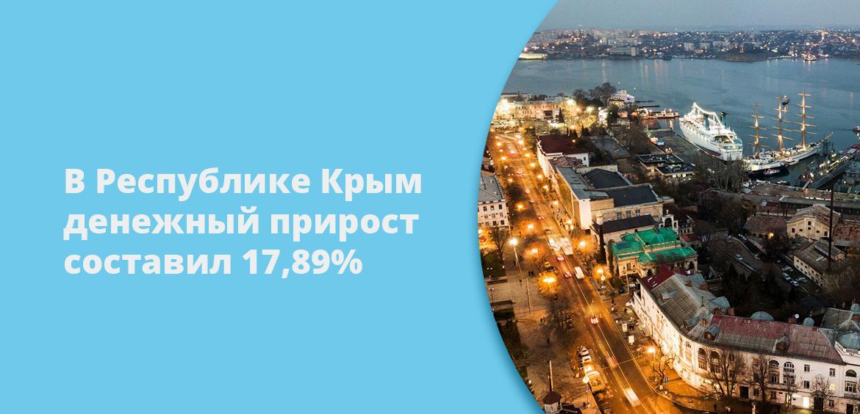 В Республике Крым денежный прирост составил 17, 89%